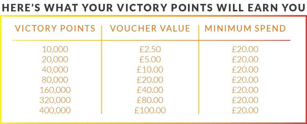 Victory Points Conversion Table